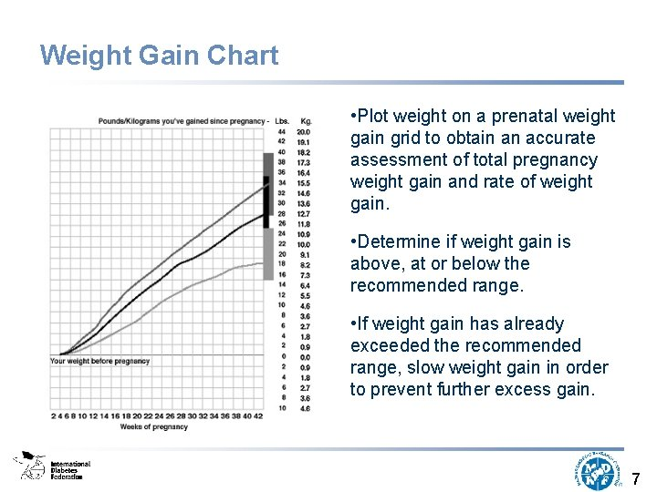 Weight Gain Chart • Plot weight on a prenatal weight gain grid to obtain