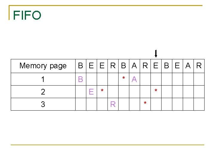 FIFO Memory page 1 2 3 B E E R B A R E