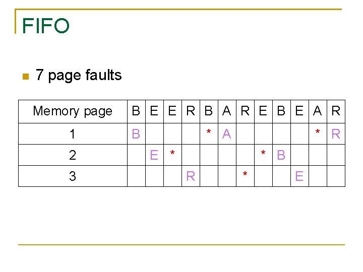 FIFO 7 page faults Memory page 1 2 3 B E E R B