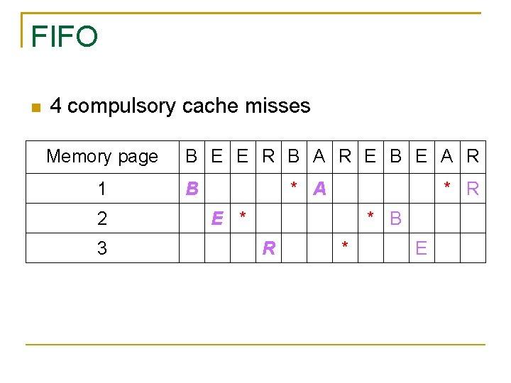 FIFO 4 compulsory cache misses Memory page 1 2 3 B E E R