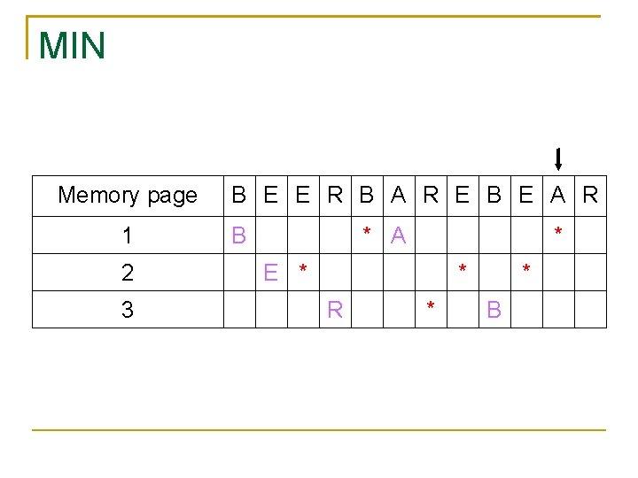MIN Memory page 1 2 3 B E E R B A R E