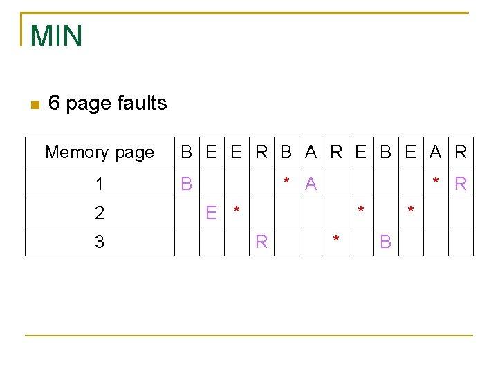 MIN 6 page faults Memory page 1 2 3 B E E R B