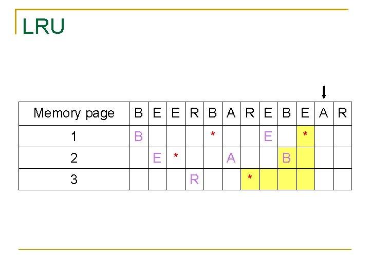 LRU Memory page 1 2 3 B E E R B A R E
