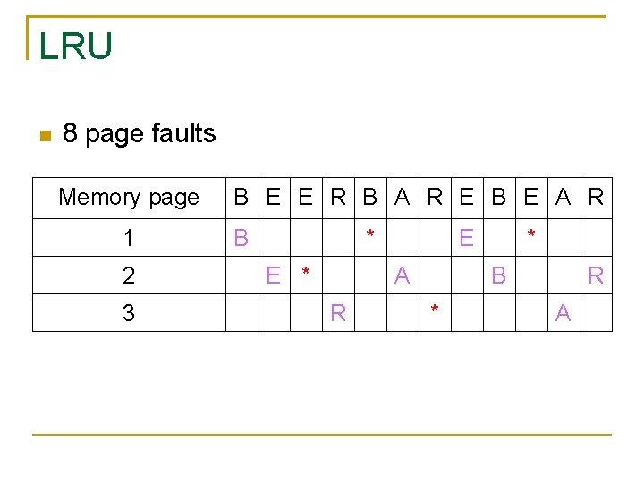 LRU 8 page faults Memory page 1 2 3 B E E R B
