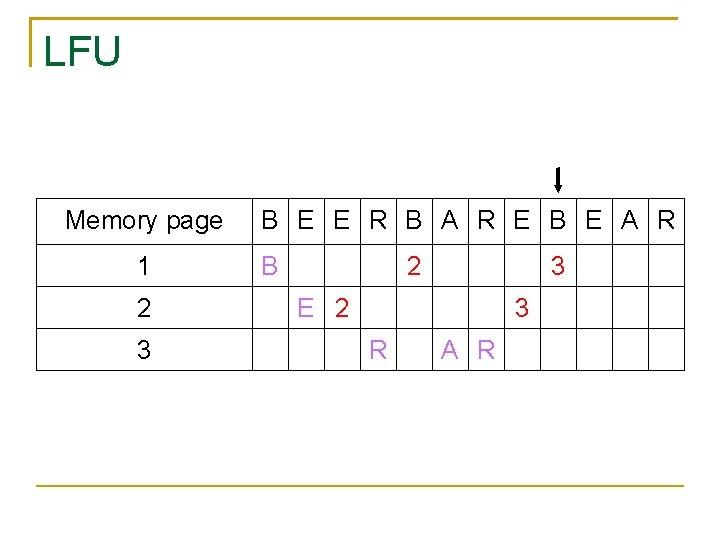 LFU Memory page 1 2 3 B E E R B A R E