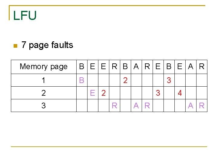 LFU 7 page faults Memory page 1 2 3 B E E R B