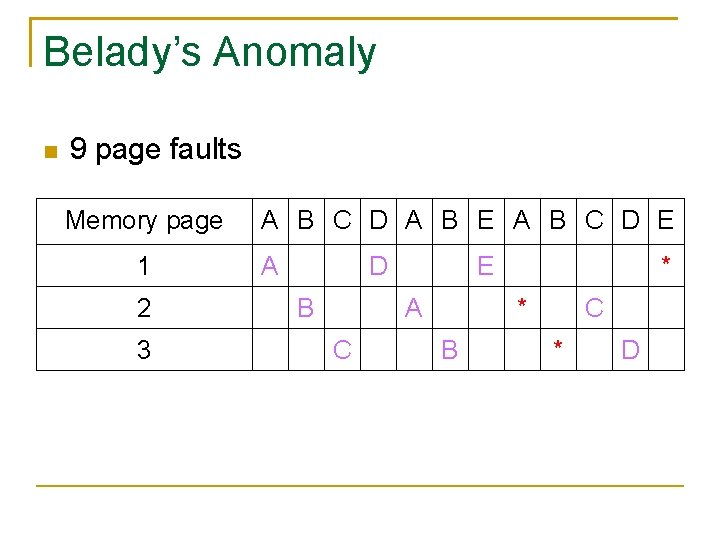 Belady's Anomaly 9 page faults Memory page 1 2 3 A B C D