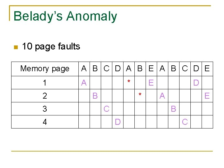 Belady's Anomaly 10 page faults Memory page 1 2 3 4 A B C