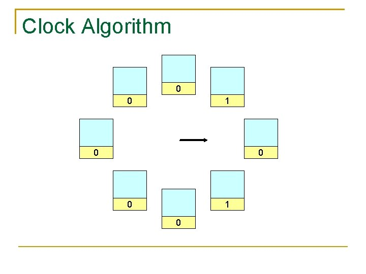 Clock Algorithm 0 0 1 0