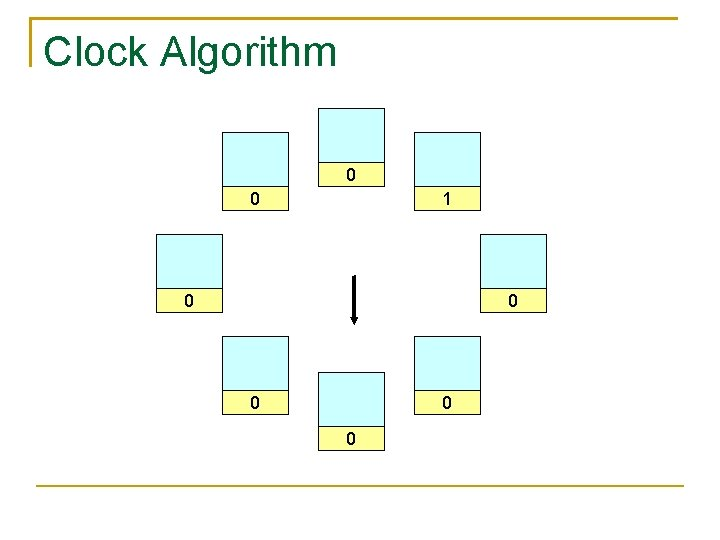 Clock Algorithm 0 0 1 0 0 0