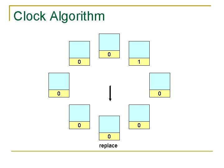 Clock Algorithm 0 0 1 0 0 0 replace