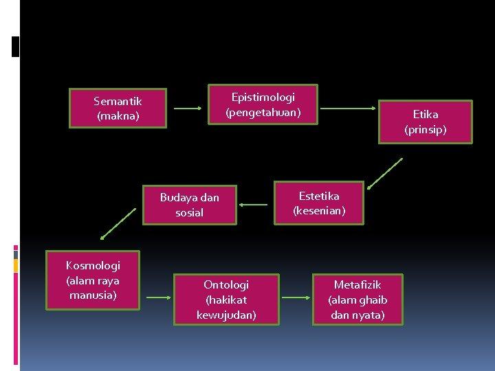Epistimologi (pengetahuan) Semantik (makna) Budaya dan sosial Kosmologi (alam raya manusia) Ontologi (hakikat kewujudan)