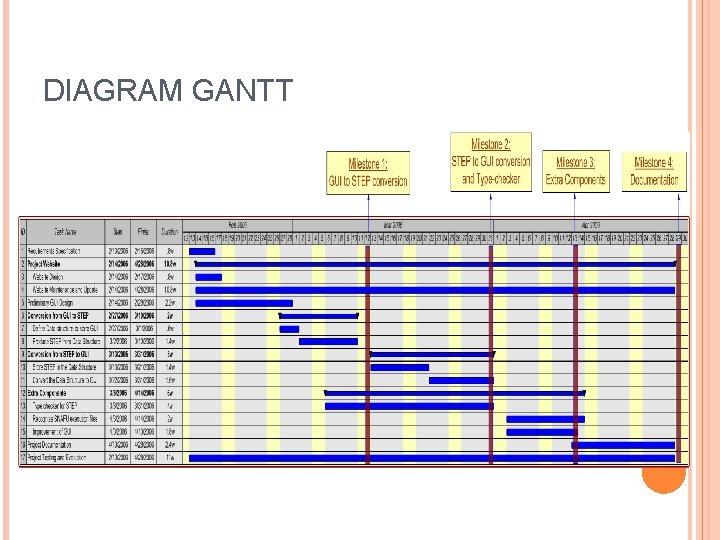 DIAGRAM GANTT