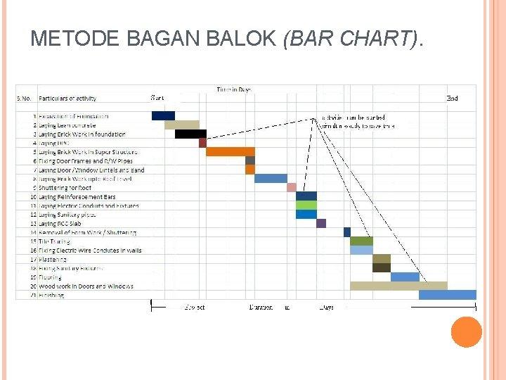 METODE BAGAN BALOK (BAR CHART).