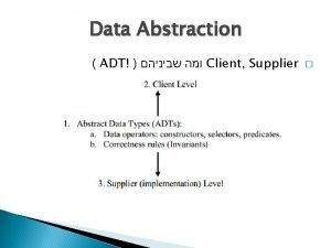 Data Abstraction ADT Client Supplier Data Abstraction ADT