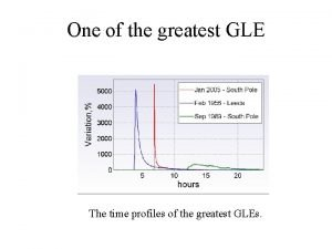 One of the greatest GLE The time profiles