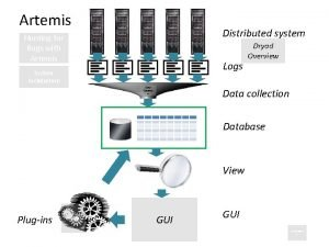 Artemis Distributed system Hunting for Bugs with Artemis