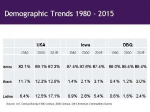 Demographic Trends 1980 2015 USA 1980 2000 Iowa