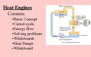 Heat Engines Contents Basic Concept Carnot cycle Energy