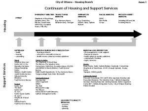 City of Ottawa Housing Branch Annex 1 Continuum