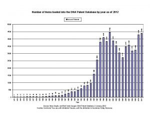 Number of items loaded into the DNA Patent