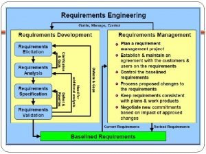 Requirements Engineering Requirements Analysis Software Modeling Data Model