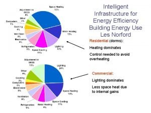 Intelligent Infrastructure for Energy Efficiency Building Energy Use