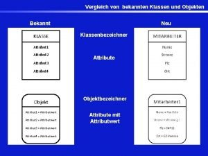 Vergleich von bekannten Klassen und Objekten Bekannt KLASSE
