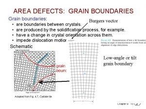 AREA DEFECTS GRAIN BOUNDARIES Grain boundaries Burgers vector