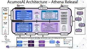 Acumos AI Architecture Athena Release E 4 Admin