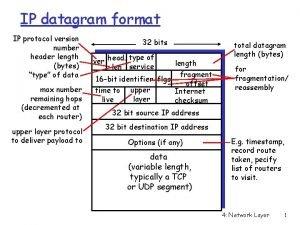 IP datagram format IP protocol version number header