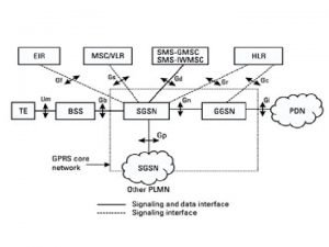Supporting Nodes SGSNserving GPRS supporting Node Functions 1Packet