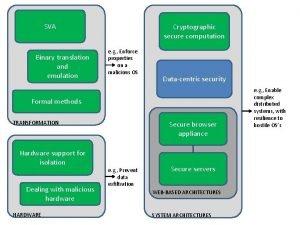 SVA Binary translation and emulation Cryptographic secure computation