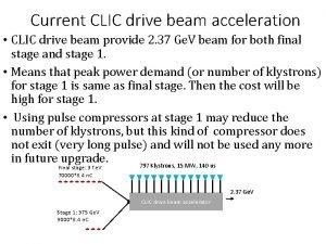 Current CLIC drive beam acceleration CLIC drive beam
