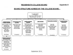 REASEHEATH COLLEGE BOARD Appendix 9 BOARD STRUCTURE AGREED