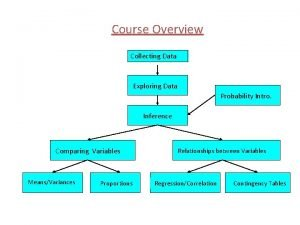 Course Overview Collecting Data Exploring Data Probability Intro