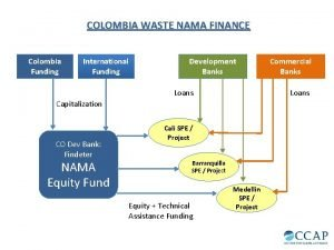 COLOMBIA WASTE NAMA FINANCE Colombia Funding International Funding