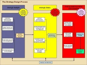 The Strategy Design Process Strategic Analysis Strategy Implementation