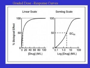 Graded Dose Response Curves Potency the drug concentration