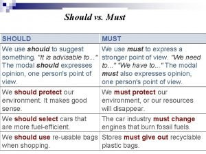 Should vs Must SHOULD We use should to