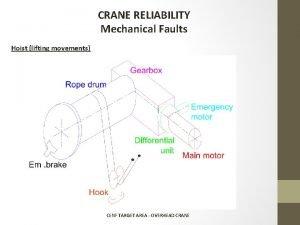 CRANE RELIABILITY Mechanical Faults Hoist lifting movements CENF