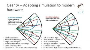 Geant V Adapting simulation to modern hardware Geant