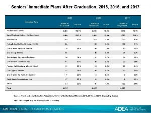 Seniors Immediate Plans After Graduation 2015 2016 and