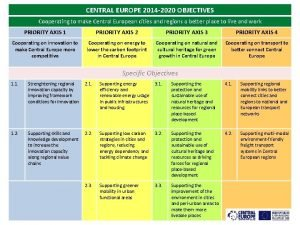 CENTRAL EUROPE 2014 2020 OBJECTIVES Cooperating to make