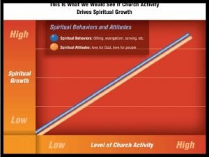 First Baptist Churchs Spiritual Continuum First Baptist Churchs