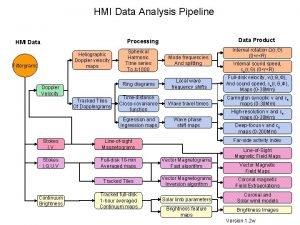 HMI Data Analysis Pipeline Data Product Processing HMI