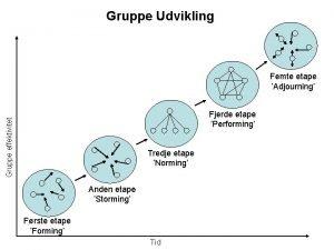 Gruppe Udvikling Femte etape Adjourning Gruppe effektivitet Fjerde