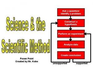 Ask a question Identify a problem Construct a