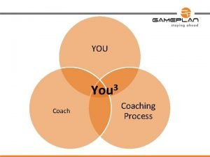 YOU 3 You Coaching Process The Need for