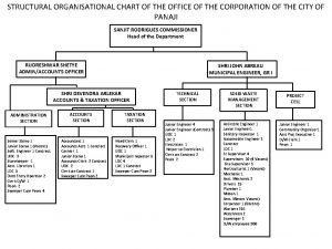 STRUCTURAL ORGANISATIONAL CHART OF THE OFFICE OF THE